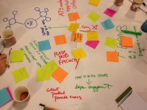 Notes from brainstorming