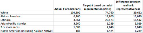 Racial composition of librarians vs Representative librarianship