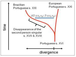 Graph of evolution of Brazilian Portuguese, courtesy of Cuauhtémoc García-García