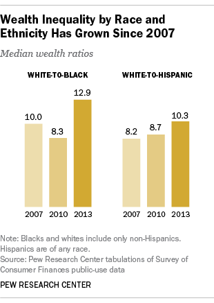 wealth-inequality-by-race-ethnicity